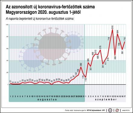 Koronavírus augusztus terjedés grafikon