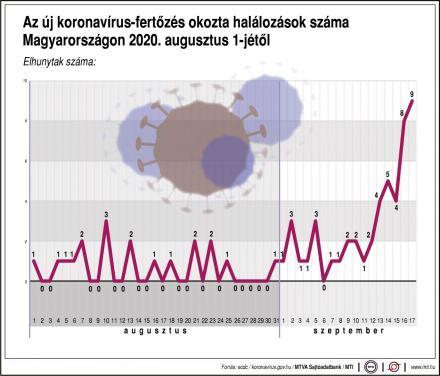 Koronavírus augusztus halálozás Magyarország
