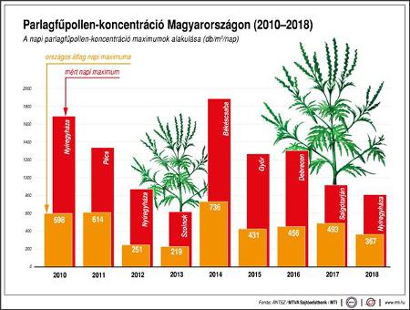 Parlagfu diagramm 2019